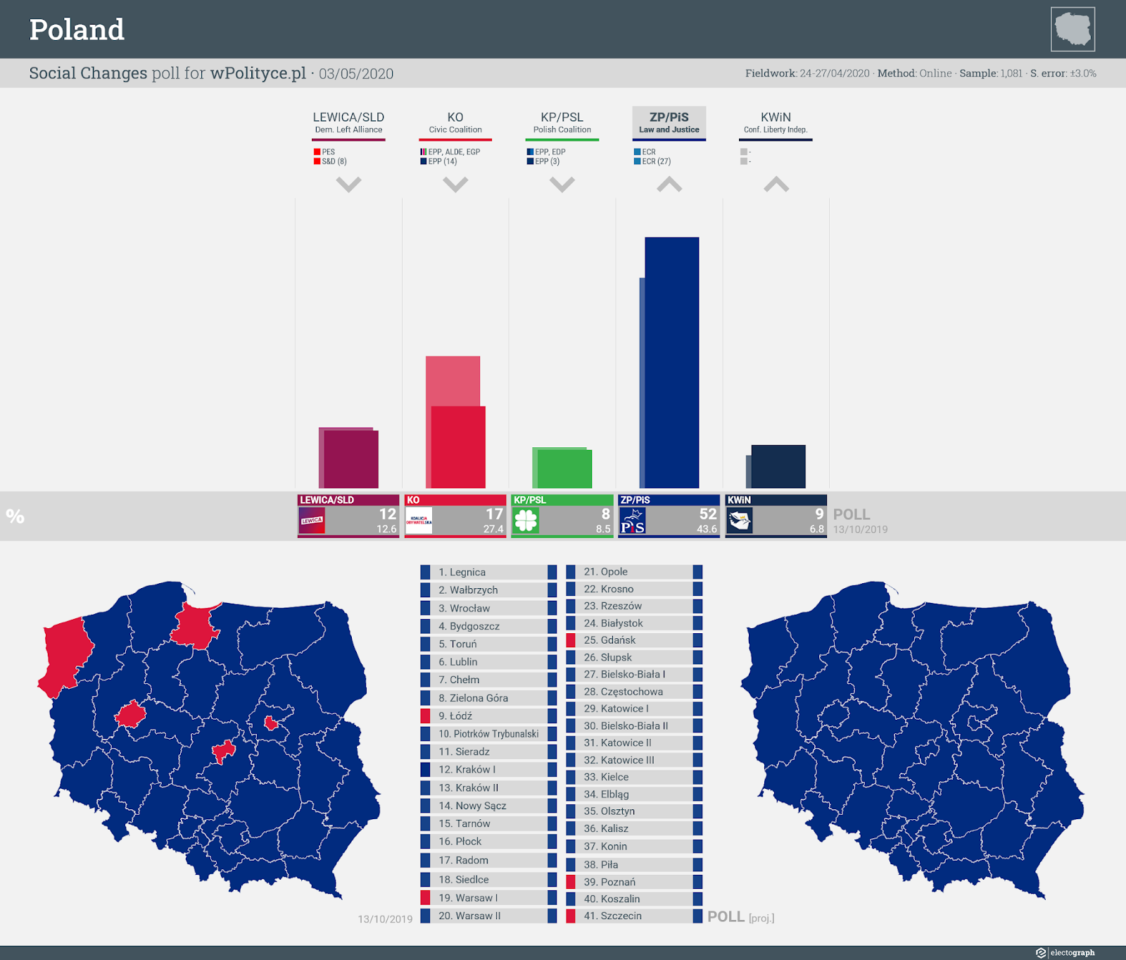 POLAND: Social Changes poll chart for wPolityce.pl, 3 May 2020