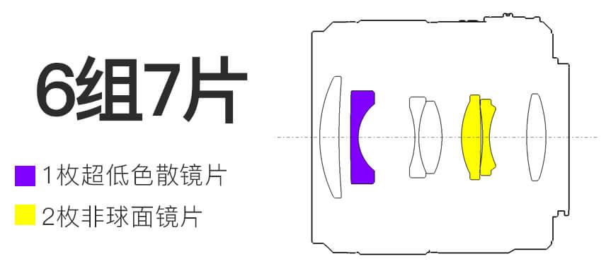 Оптическая схема объектива Yongnuo YN 25mm f/1.7 STM ASPH