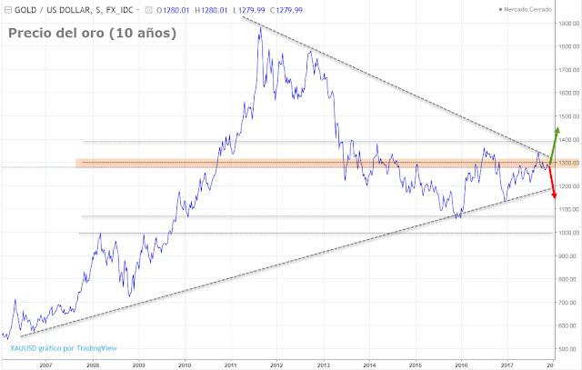 Precio del oro hoy - Cotización oro 2018 - Pronóstico Oro 2018
