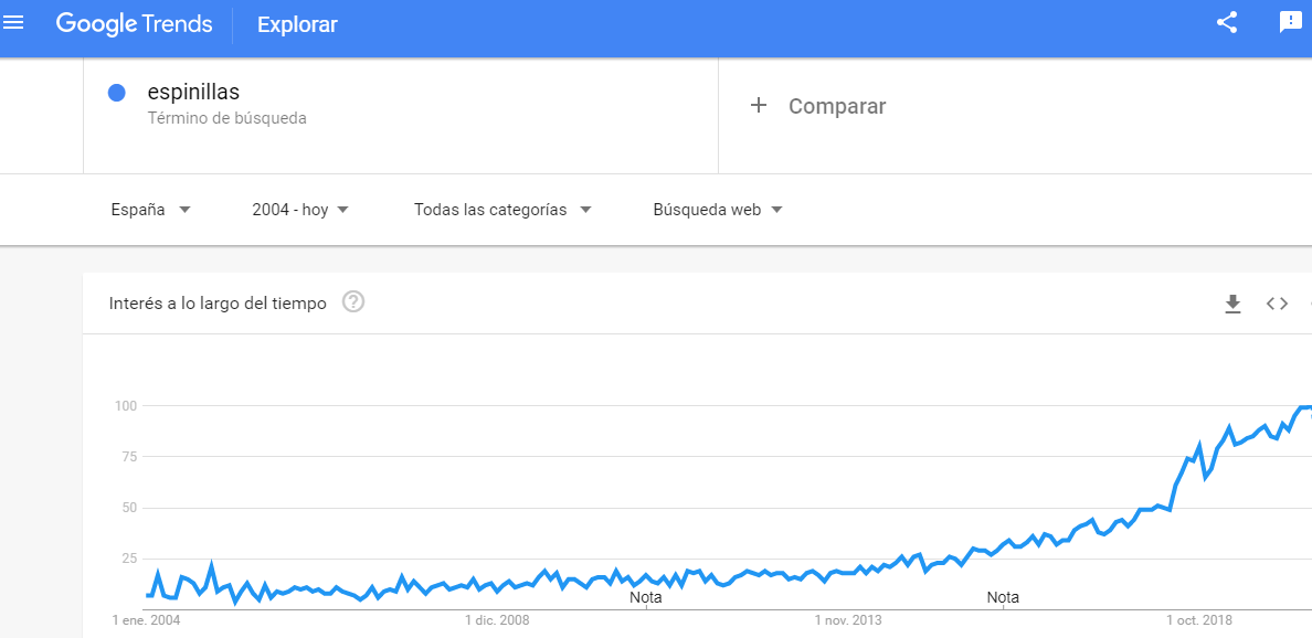 Google trends espinillas