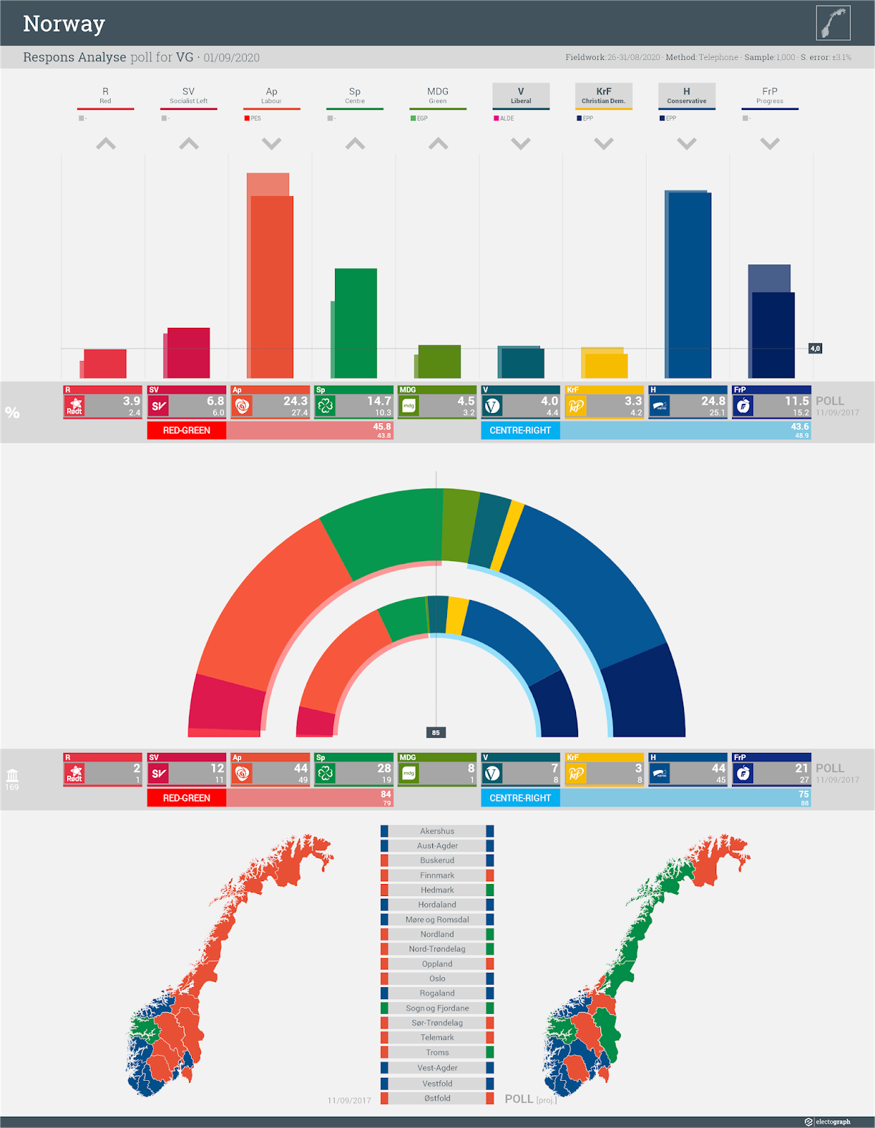 NORWAY: Respons Analyse poll chart for VG, 1 September 2020