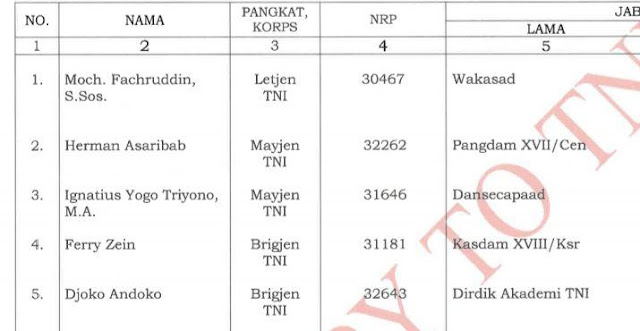 Inilah Daftar Lengkap 36 Perwira Tinggi TNI-AD dari Pergeseran Wakasad