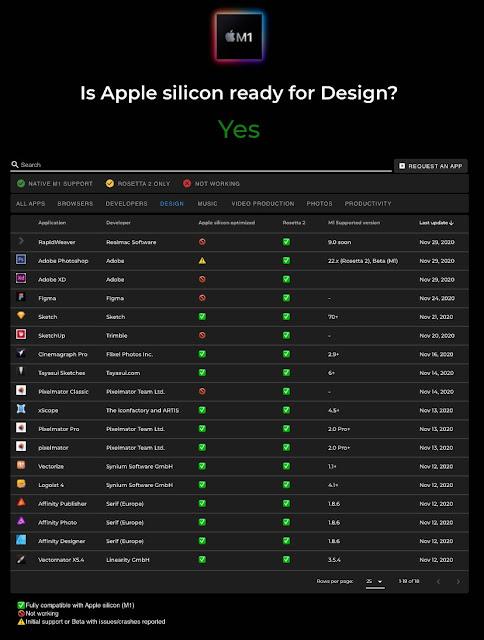 Uji Kompatibilitas Software Yang Kompatibel Dengan MacBook M1