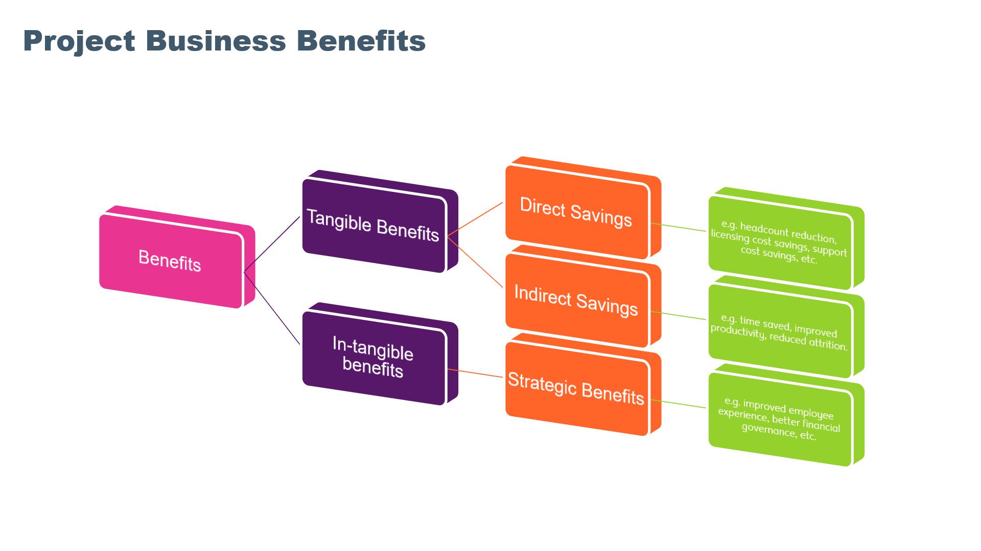 HR Project Benefits