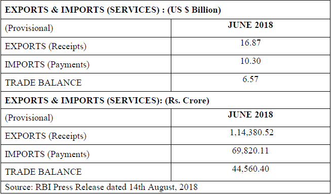 India's Foreign Trade during July 2018 (Stats on Exports & Imports)