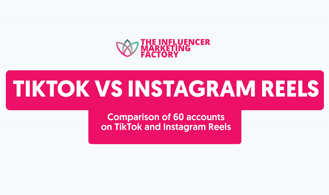 A comparative take on the TikTok and Instagram Reels