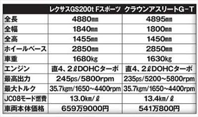 レクサス GS トヨタ クラウン カタログスペック 比較