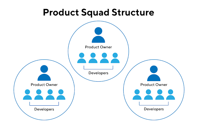 How are product teams organized ?