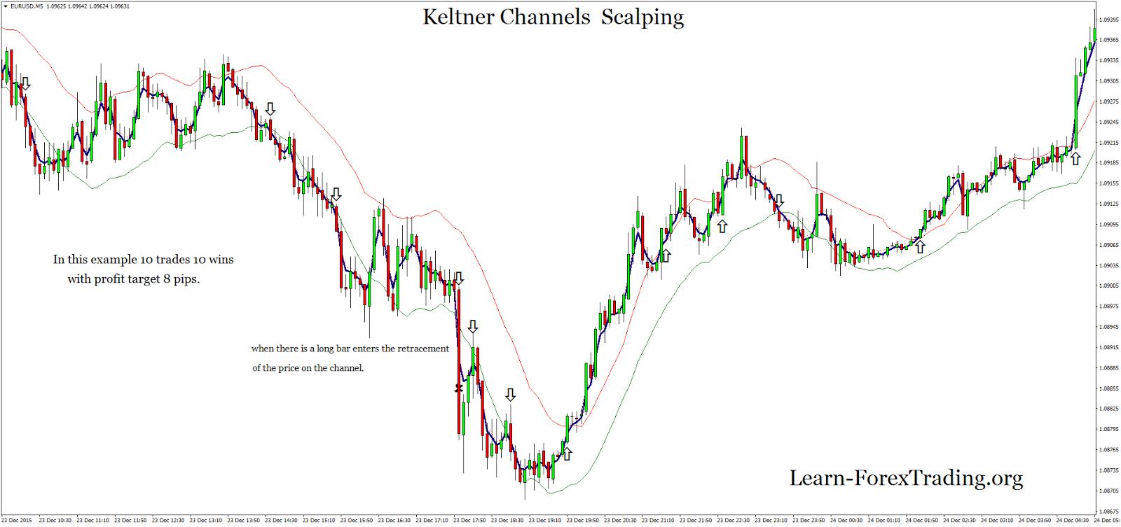 Keltner channel forex