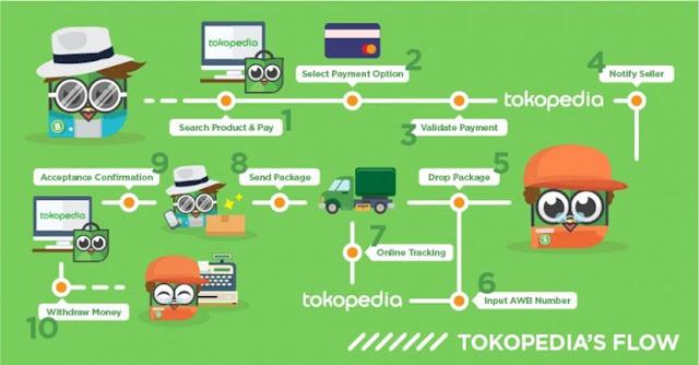 sistem kerja tokopedia