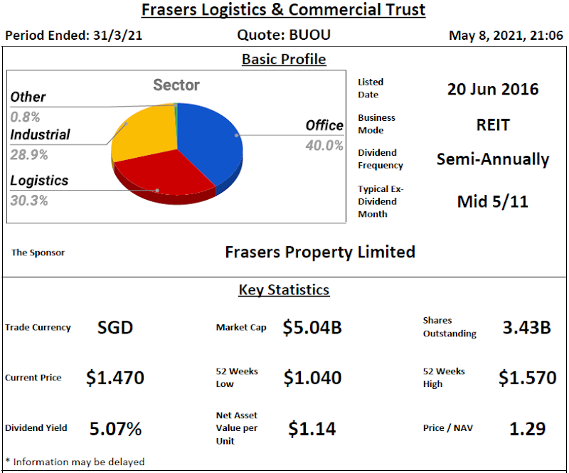Frasers Logistics & Commercial Trust Review @ 9 May 2021