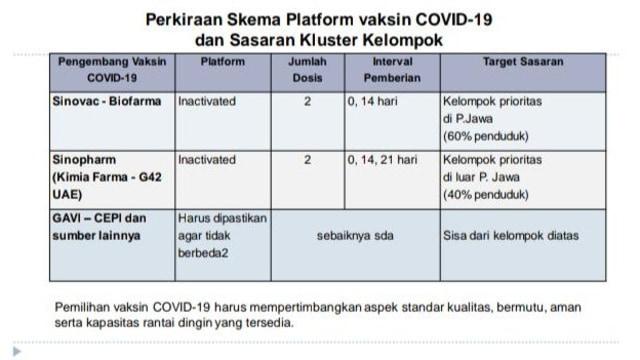 Kemenkes: Vaksin Corona Sinovac untuk Penduduk di Pulau Jawa