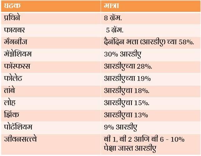 Nutritional Value Of Quinoa In Marathi