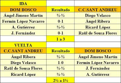 Resultados de la 1ª eliminatoria del Campeonato de España por Equipos de 1962