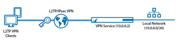 VPN কি, এর কাজ কি এবং VPN কেন দরকার – এসমস্ত বিষয় সম্পর্কে সংক্ষেপে আলোচনা।