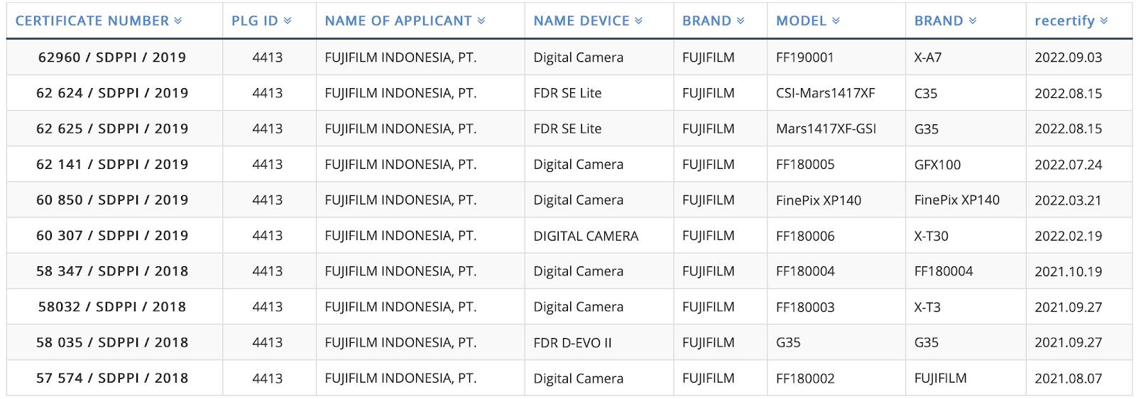 Зарегистрированные в Индонезии камеры Fujifilm