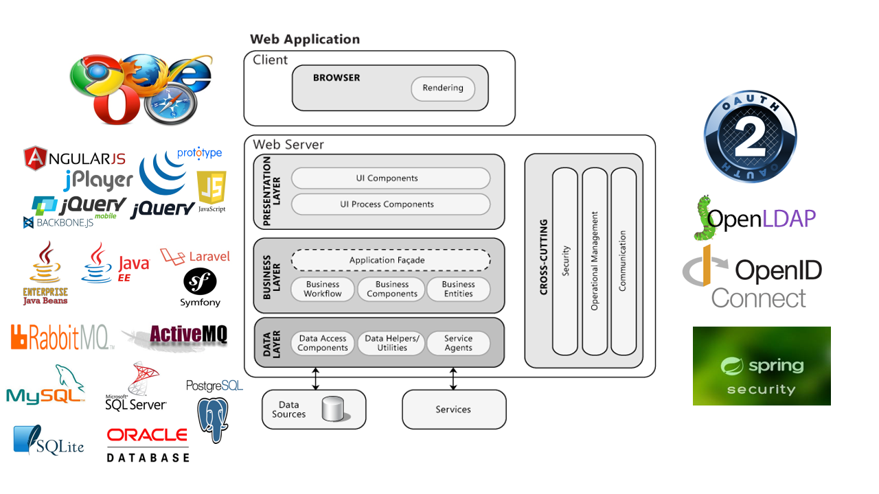Common web application architecture amzwrites common web application architecture ccuart Images