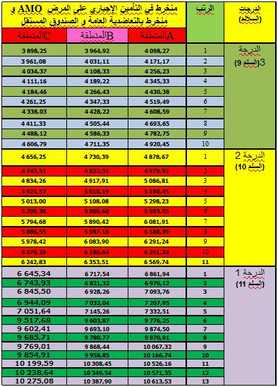 جدول الأجور حسب الدرجات والرتب بقطاع التعليم