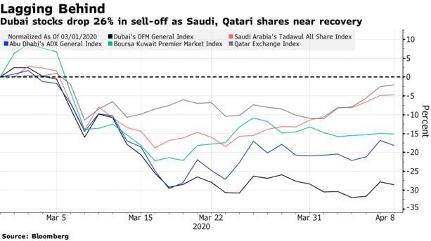 Coronavirus: #Dubai Stocks Show Harder Hit From Virus, Oil Prices - Bloomberg