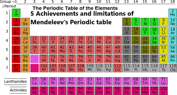 5 Achievements and limitations of Mendeleev's Periodic table