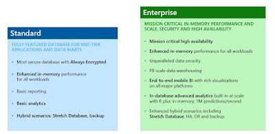 Licentiere SQL Server, Licentiere SQL Server 2017, Functionalitati SQL Server