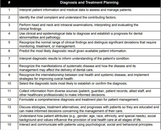 Diagnosis and Treatment Planning INBDE DENTAL BOOKS