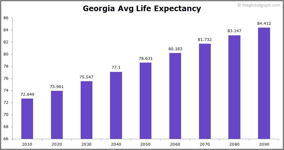 Georgia  Avg Life Expectancy