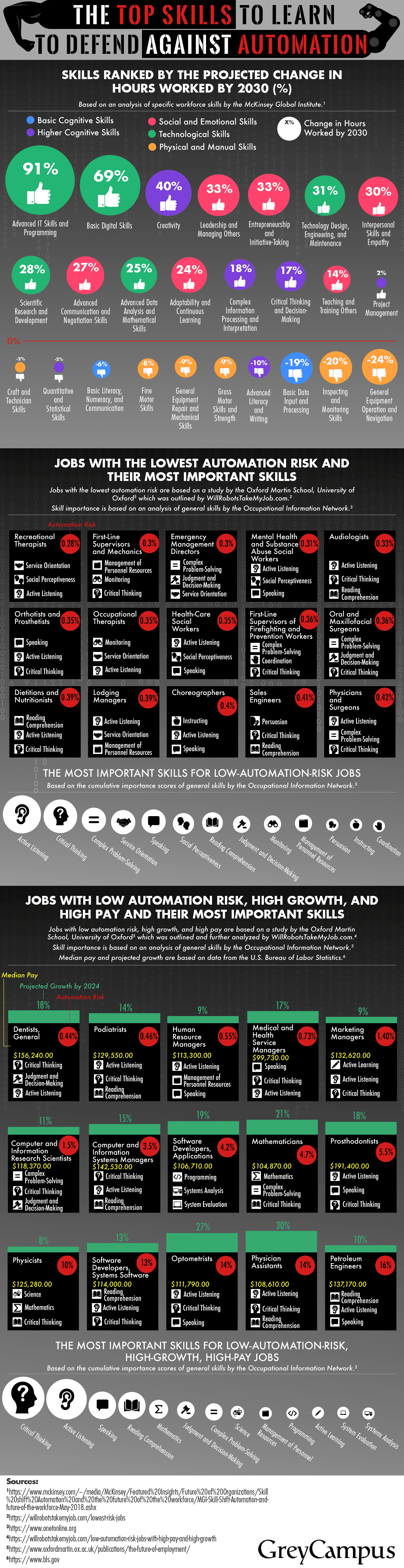 The Top Skills to Learn to Defend Against Automation #infographic