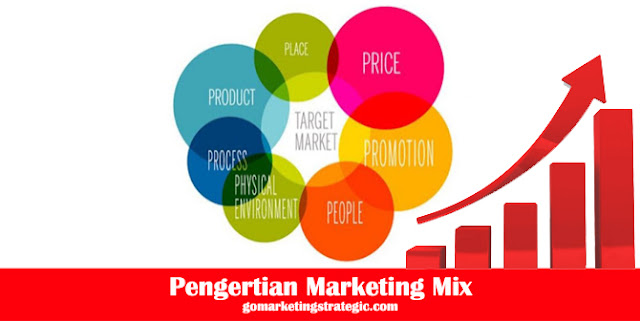 Pengertian Marketing Mix