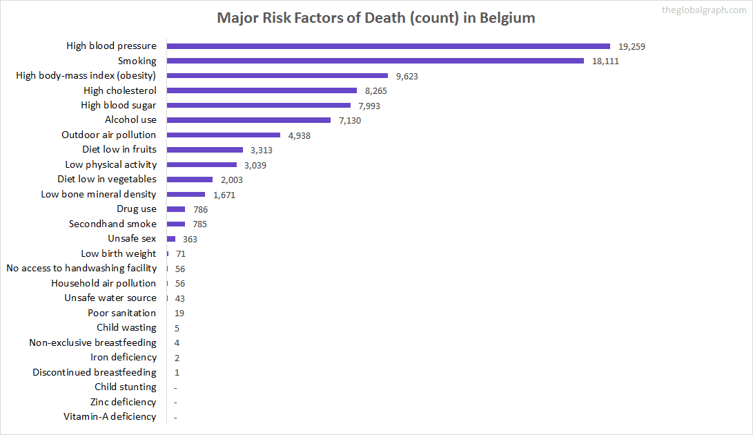 Major Cause of Deaths in Belgium (and it's count)