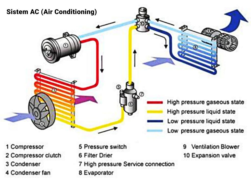 Komponen Sistem Ac Pada Mobil Dan Fungsinya Otosigna99