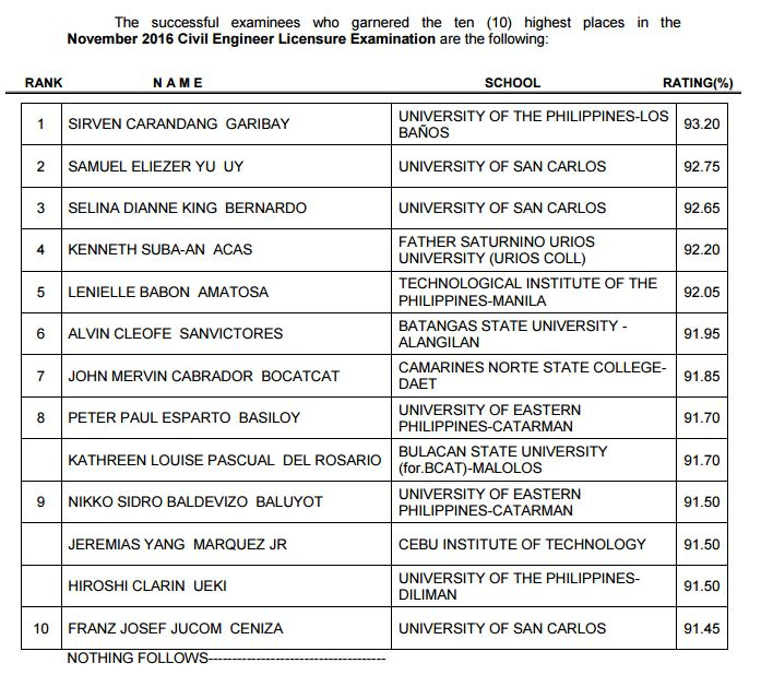 top 10 civil engineer board exam