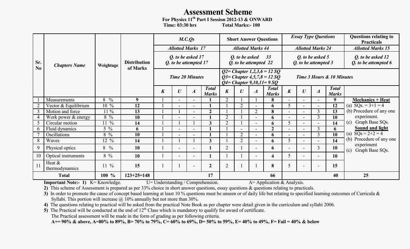 By B Hints || Date Sheet Of Class 5 Federal Board 2018