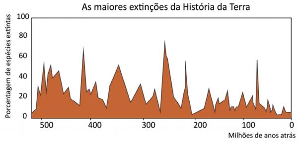 Luiz Eduardo Anelli. O Guia Completo dos Dinossauros do Brasil. 2010. Adaptado.