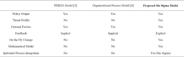 Table 5. Feature comparison of the security policy models.