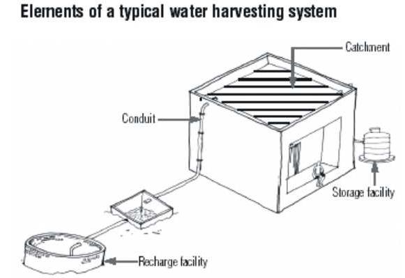 Best Rain Water Harvesting Procedure in India   Indian Stock