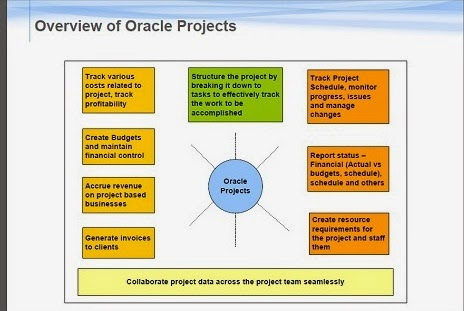 Overview Of Projects