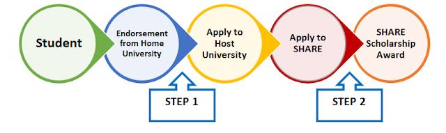 Kesempatan langka bagi para mahasiswa, Heboh Beasiswa Keliling Asean