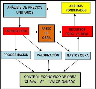 Control Económico de Obra
