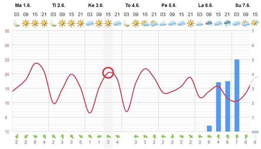 Foreca Panelia