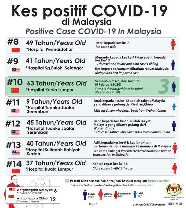 senarai kes positif covid-19 di malaysia