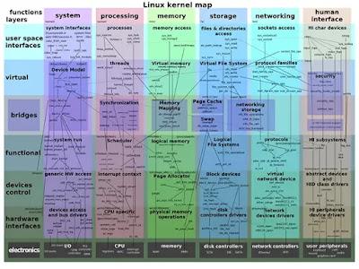 kernel بمثابة جسر بين أجهزة الكمبيوتر والبرامج التي ترغب في تشغيلها