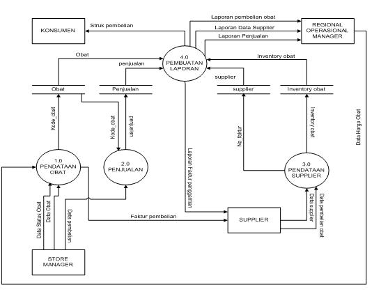 Contoh makalah apsi analisa perancangan sistem informasi bsi 352 diagram nol ccuart Choice Image