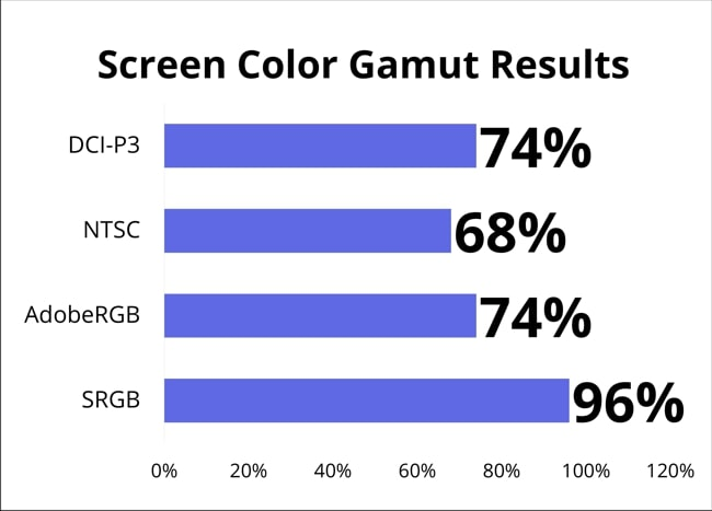 The screen color gamut measured using Spyder 5 PRO are 96% of SRGB, 74% of AdobeRGB, 68% of NTSC, and 74% of DCI-P3.