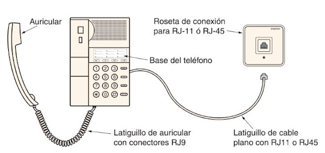 ¿Qué es y para qué sirve la Telefonía  Tipos  Terminal telefónico + Equipo de conmutación