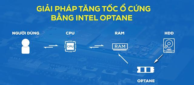 Tăng tốc ổ HDD bằng Intel Optane