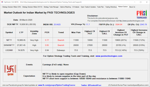Indian Market Outlook: Mar 09, 2020
