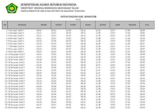 Jadwal Imsakiyah Ramadhan 1442 H Kabupaten Wakatobi, Provinsi Sulawesi Tenggara