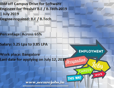 Marvelous Ibm Off Campus Drive For Software Engineer For Fresher B E Interior Design Ideas Pimpapslepicentreinfo