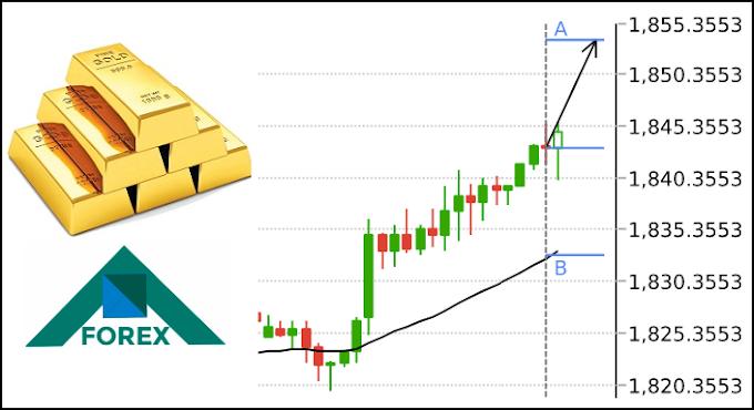تحليل الذهب XAU مابين مستويات 1855-1830 على المدى القصير